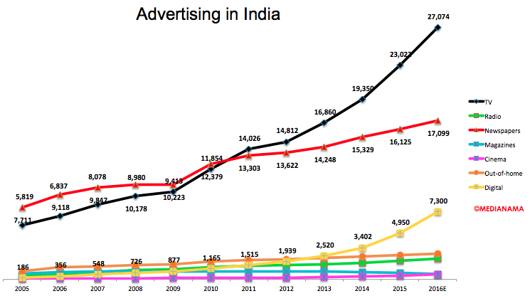 advertising-in-india-by-type-line-2016