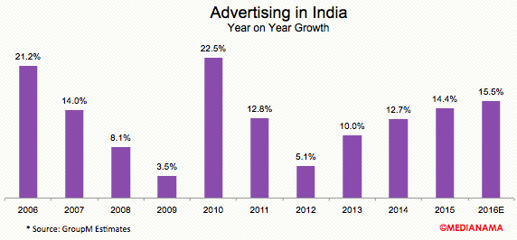 advertising-india-2016-growth