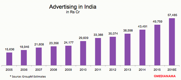 advertising-india-2016