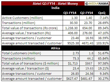airtel-money-transactions