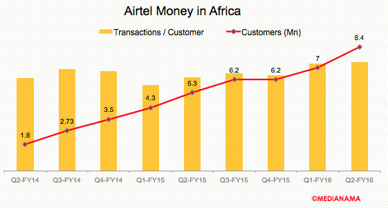 airtel-money-txns-customer-africa-q2fy16