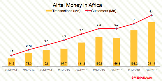 airtel-money-txns-customer-q2fy16