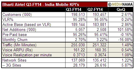 airtel-q3-fy14-india-mobile