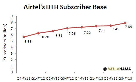 airtel-subscribers-dth