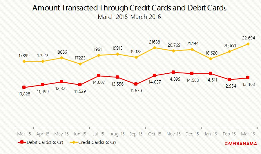 amount transacted through credit and debit cards mar-16