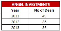 angel-investments-india-2013