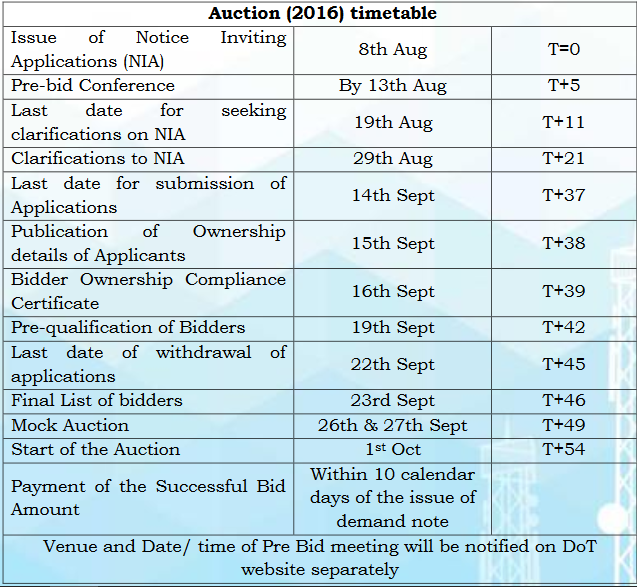 auctions-dot-2016-updated