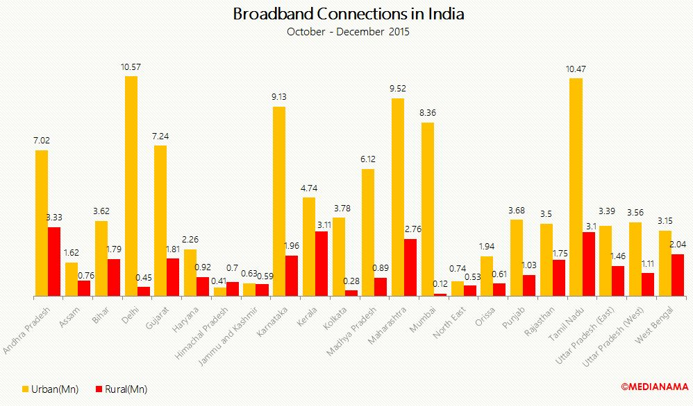 broaband connections in india december