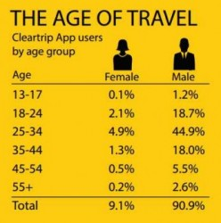 cleartripdemographic