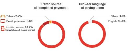 content payments 1