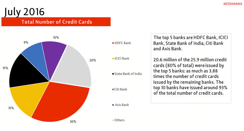 credit-cards-digital-payments-in-india-sep-2016