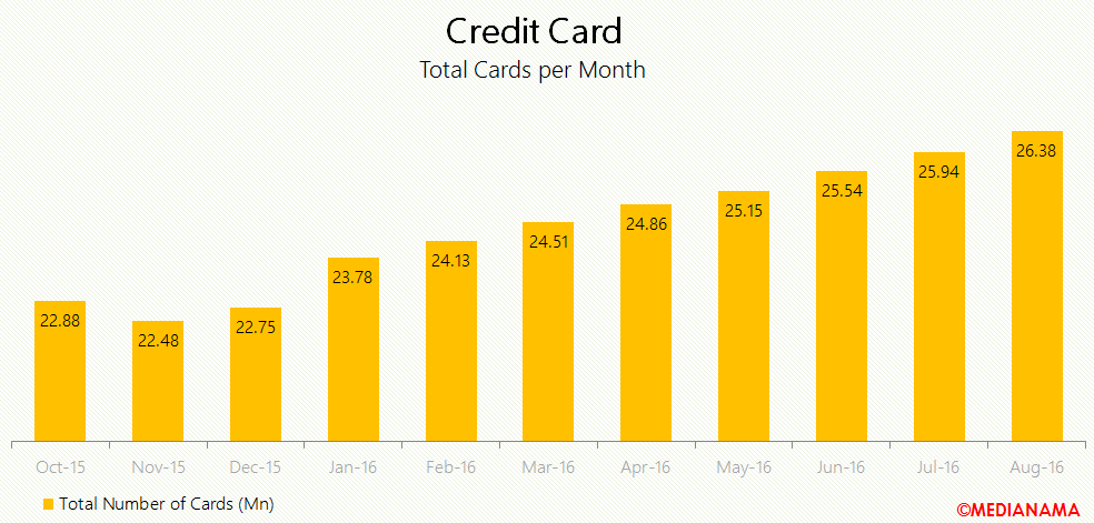 credit-cards-india
