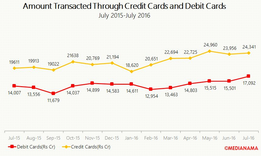 d-c-august-amnt-transacted