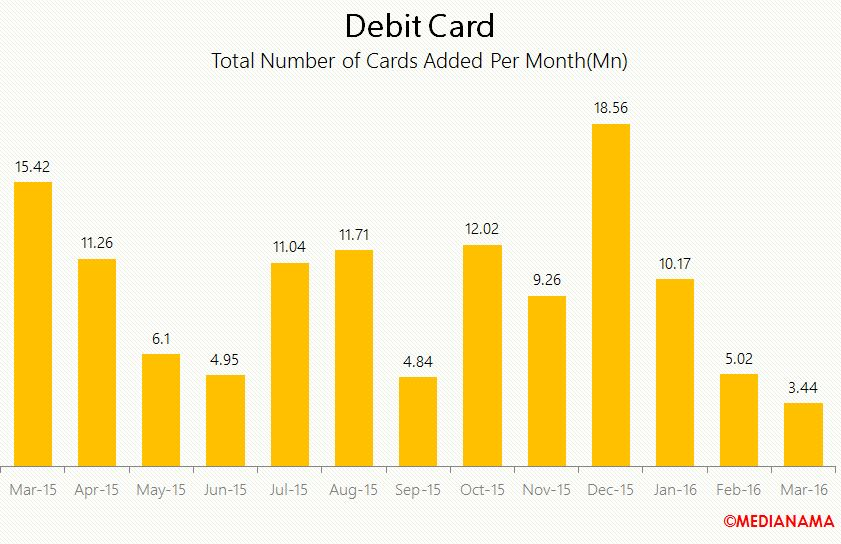 debit card total number of cards added