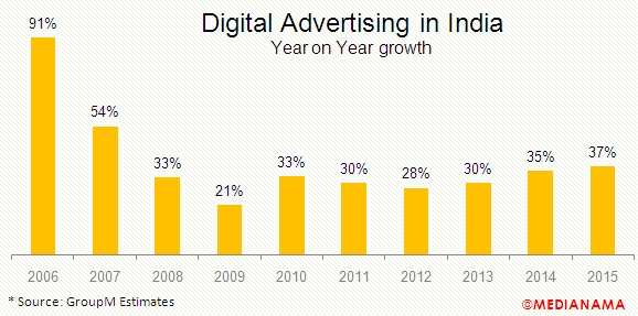 digital-advertising-in-india-2015-growth