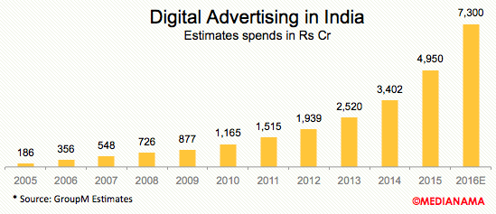 digital-advertising-india-2016
