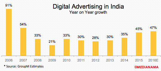 digital-advertising-india-growth-2016