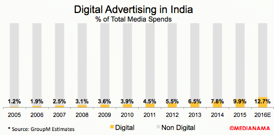 digital-advertising-share-india-2016