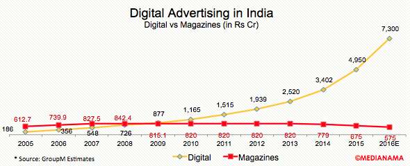 digital-magazines-advertising-india-2016