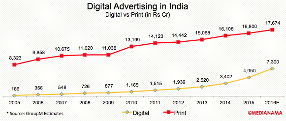 digital-print-advertising-india-2016