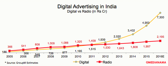 digital-radio-advertising-india-2016