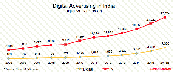 digital-tv-advertising-india-2016