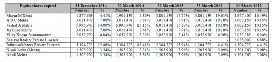 equity shares capital