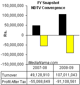 fy09-ndtv-convergence-chart