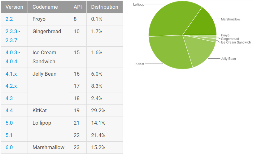 google-android-adoption-rate-aug-16