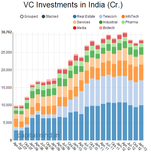 vc investments