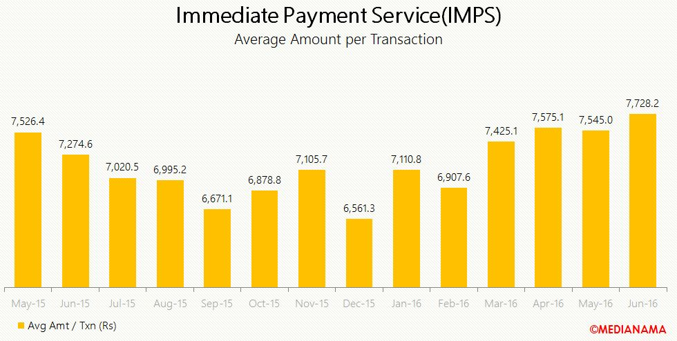 imps average amnt per transaction