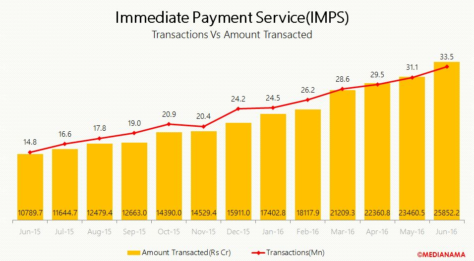 imps transaction vs amount transacted june-16