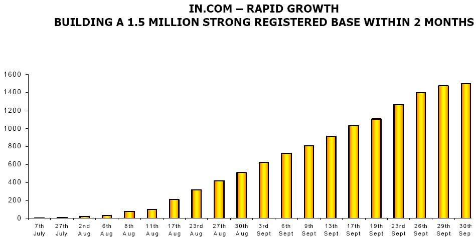 In.com registerd user growth
