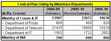 india-budget-2009