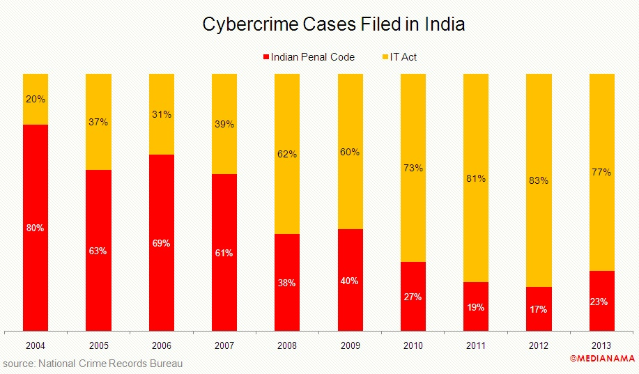 india-cyber-crime-cases-percentage