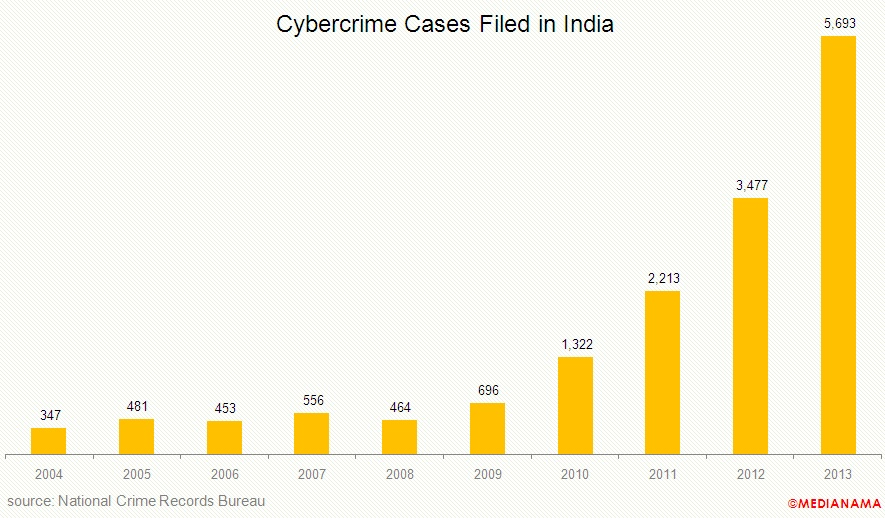 india-cyber-crime-cases-total