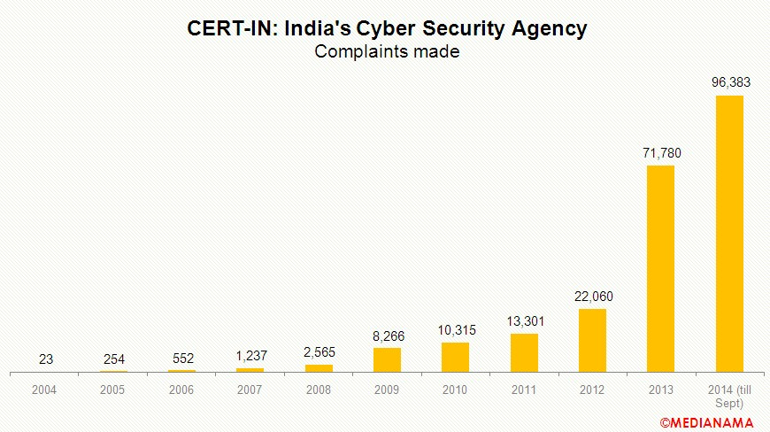 india-cyber-security-cert-in