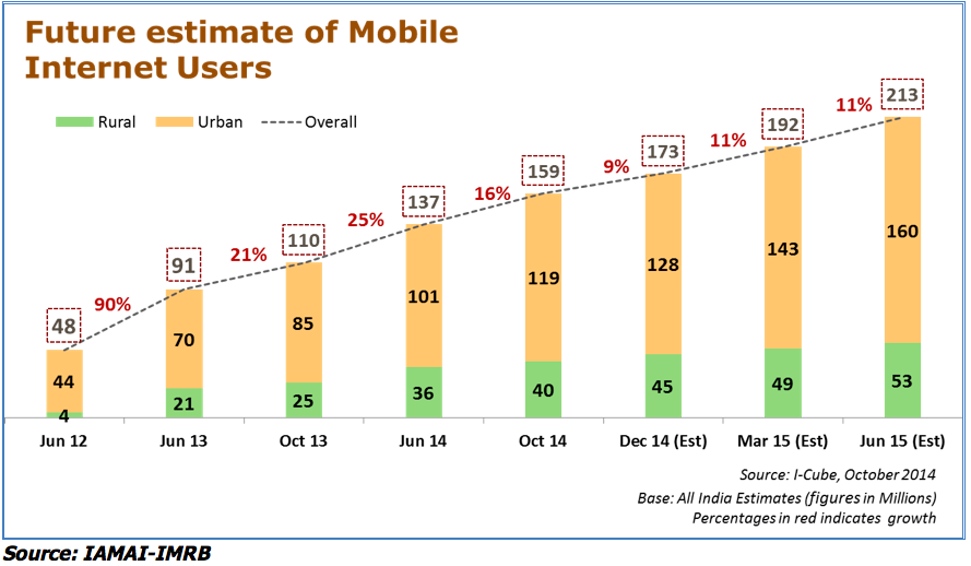 india-mobile-internet-users