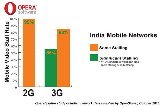 india-s-mobile-networks-struggling-with-mobile-video-traffic-explosion