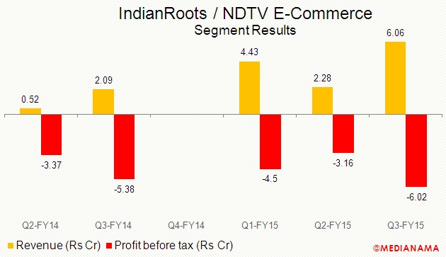 indianroots-ndtv-financials-q3-fy15