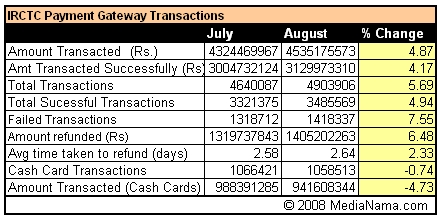 IRCTC Payment Trends for July and August 2008