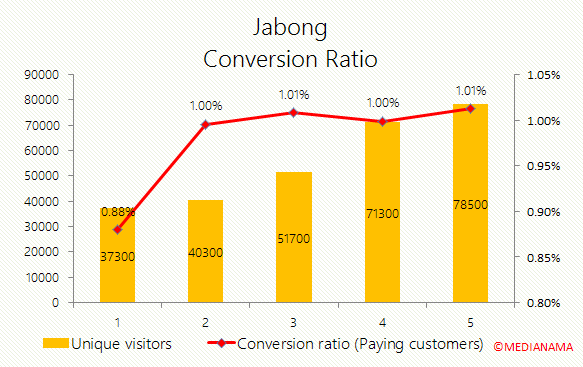 jabong-conversion-ratio