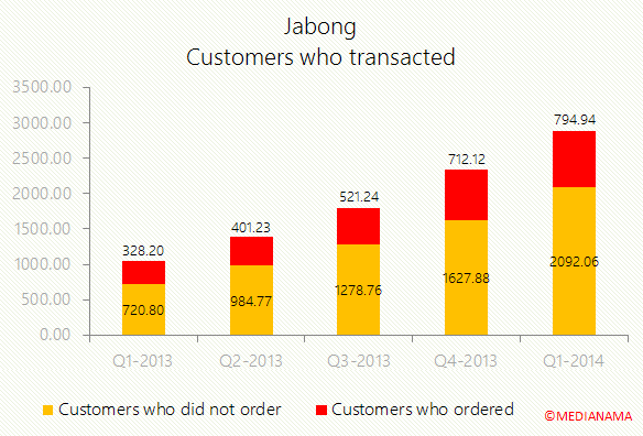 jabong-customers-transacting-per-quarter