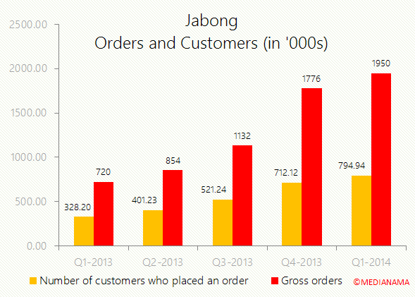 jabong-customers-vs-gross-orders