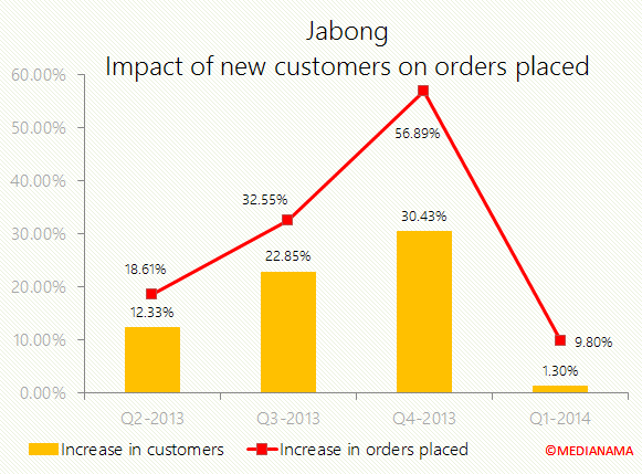 jabong-news-customers-vs-orders-placed