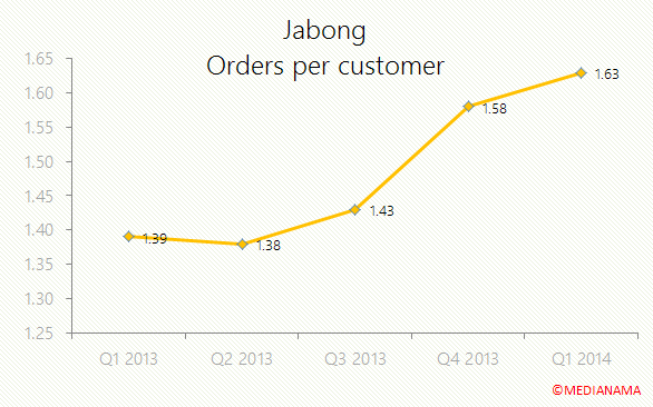 jabong-orders-per-customer
