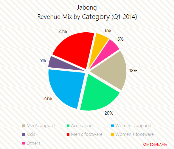 jabong-product-mix-revenue