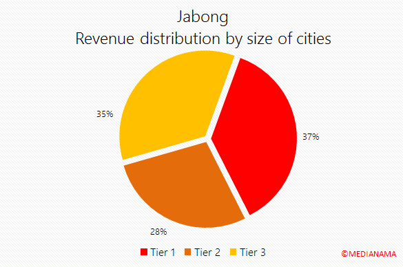 jabong-revenue-distribution