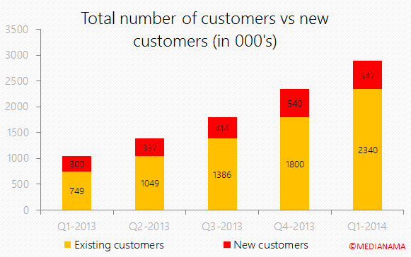 jabong-total-customers-vs-new-customers