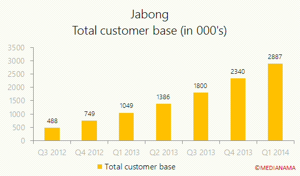 jabong-total-customers